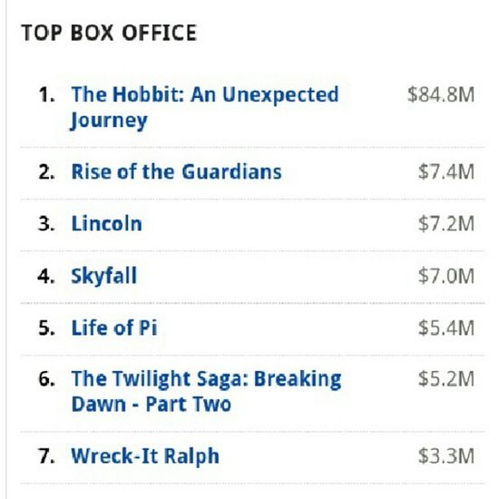 Wow! But not surprised! TheHobbit Boxoffice