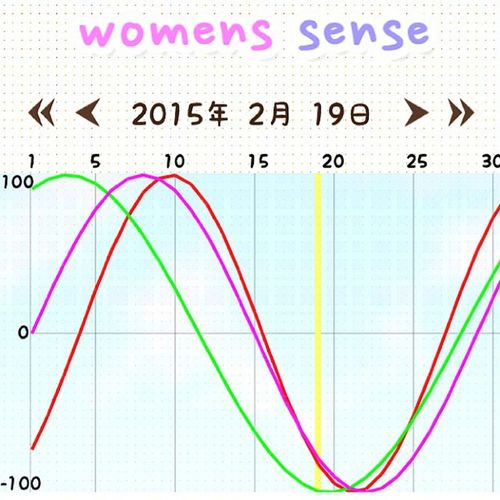 バイオリズム Womenssense Biorhythm Biologicalrhythm