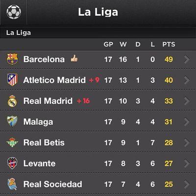 La Liga Standings LaLiga Primeraliga Barça Football sports soccer realmadrid fcb fcbarcelona catalan catalunya barcelona rmcf messi