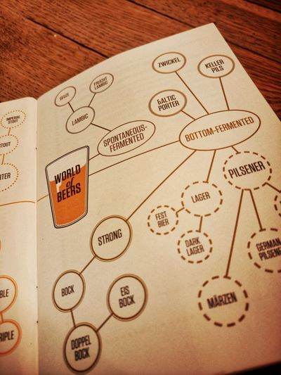 A guide to different fermented beers Information Map Beer Fermentation Type Craft Beer Guide