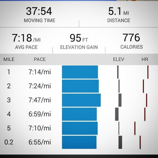 Added in some Speed on the Run today. BennetBayHill slowed me down to a 7:47 but not a bad pace, 7:18 avg for 5.1 miles in the Heat @john_kolano & @tessalavergne here's my medium distance from your Monday run. Running Runners RunningIsTheAnswer