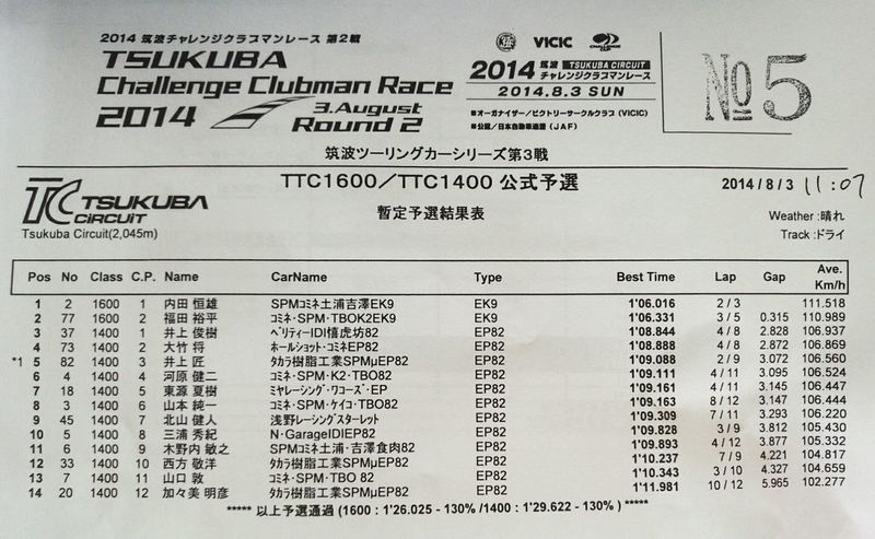 TTC1600/TTC1400 暫定予選結果 Race Tukuba Circuit