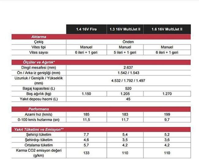 Teknik özellikler 2 Fiategea Fiategea Fiategea Egeatekniközellik