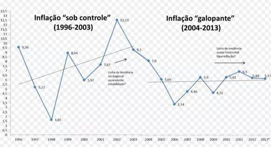 """Inflação Tucana x """"terrível inflação Dilma. Dilma 13 De Novo Deles Dilma13"""